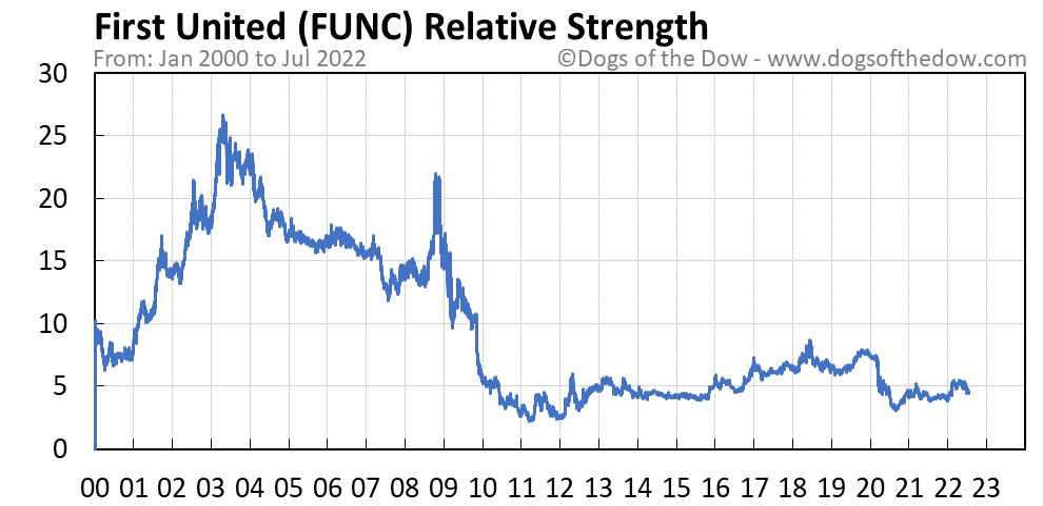 FUNC relative strength chart