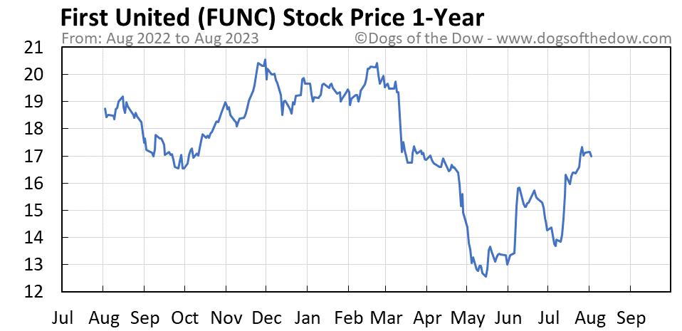 FUNC 1-year stock price chart