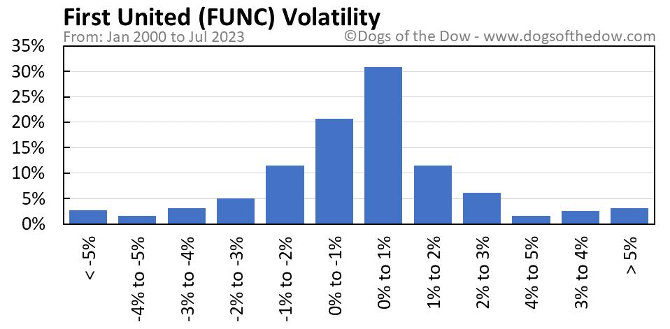 FUNC volatility chart