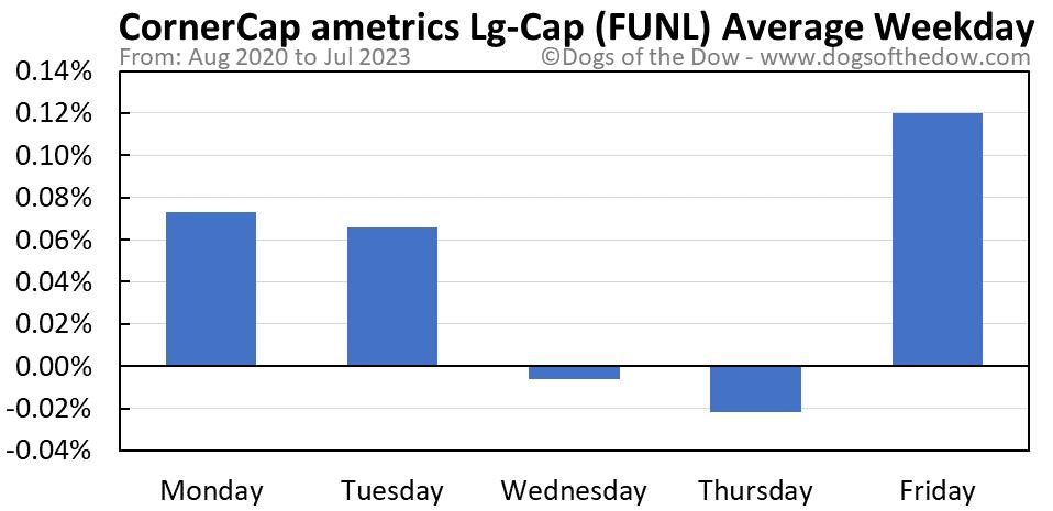 FUNL average weekday chart
