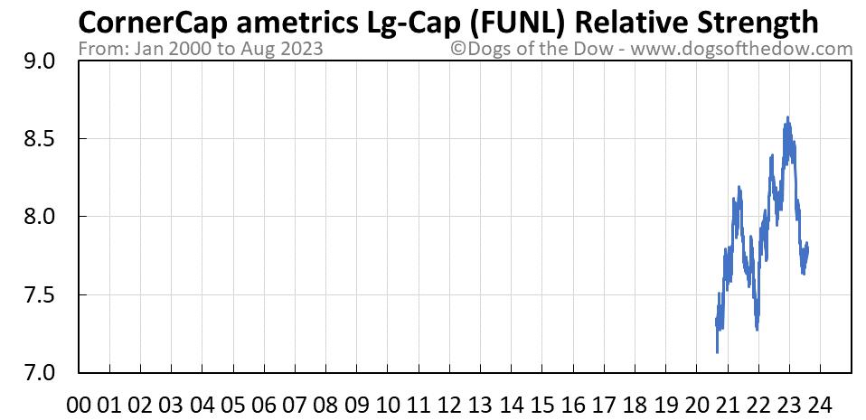 FUNL relative strength chart