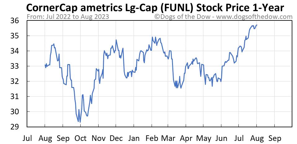 FUNL 1-year stock price chart