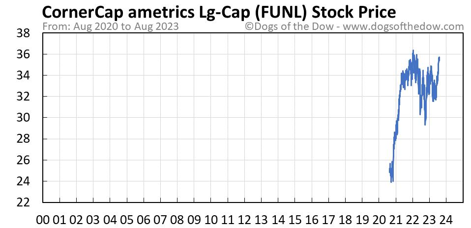 FUNL stock price chart