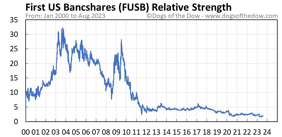 FUSB relative strength chart