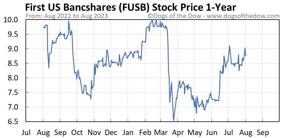 FUSB 1-year stock price chart