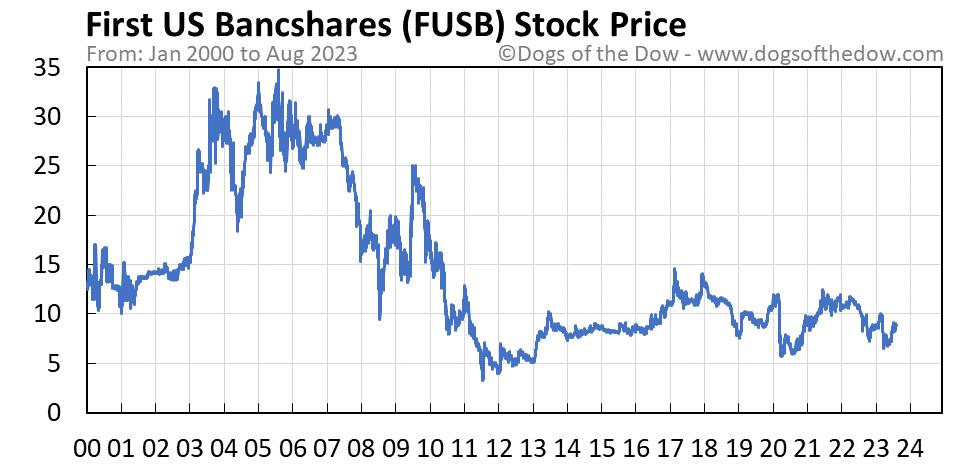 FUSB stock price chart