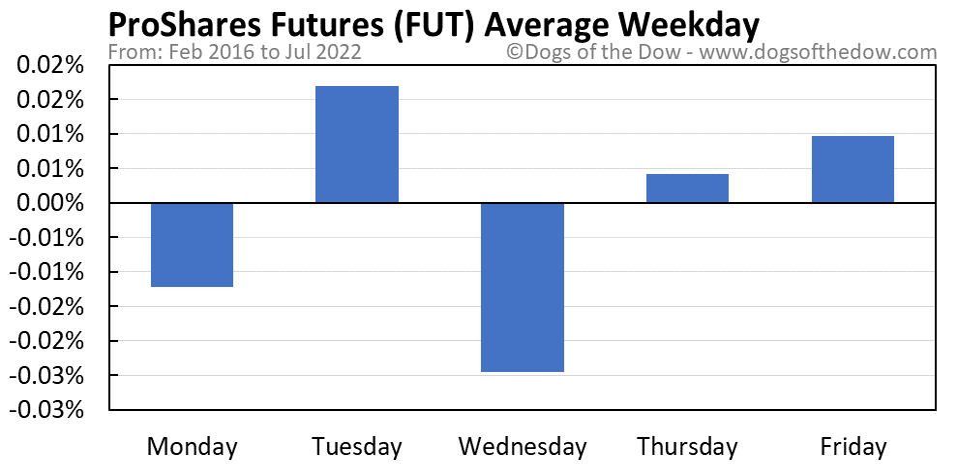 FUT average weekday chart