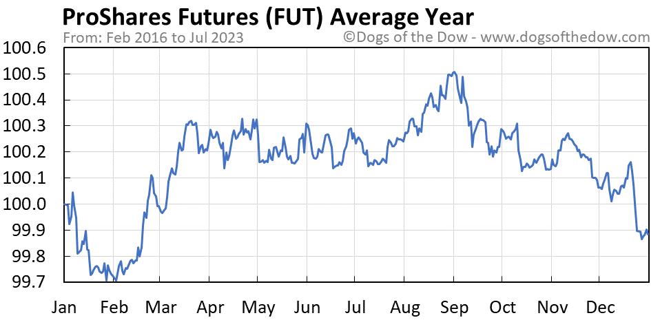 FUT average year chart