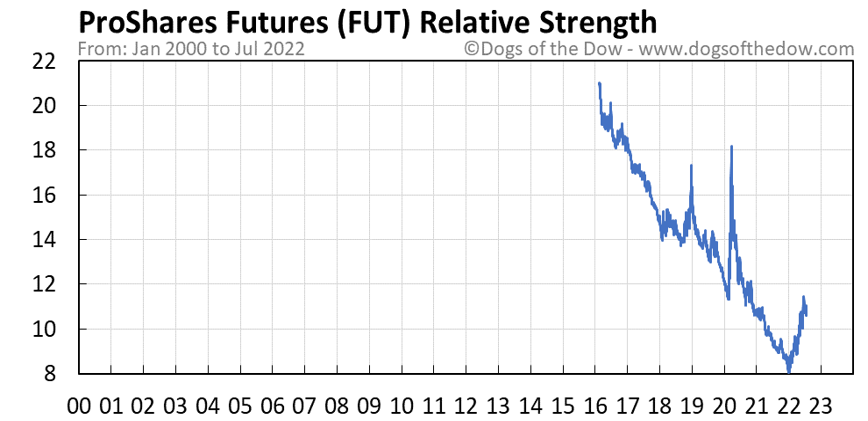 FUT relative strength chart
