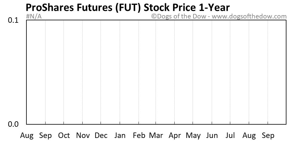 FUT 1-year stock price chart