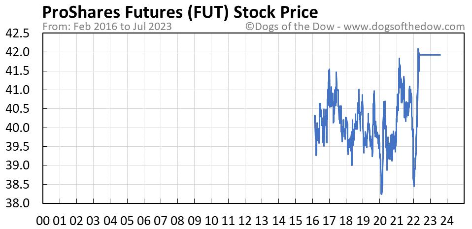 FUT stock price chart