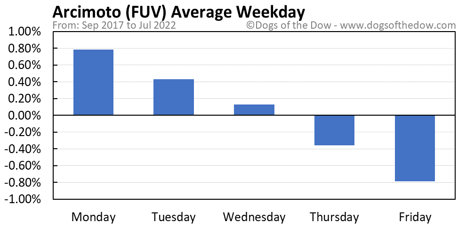 FUV average weekday chart