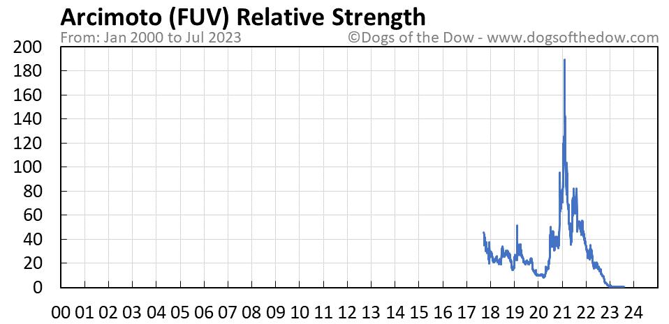 FUV relative strength chart