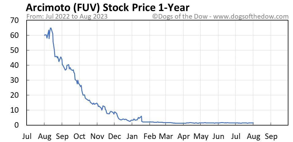 FUV 1-year stock price chart