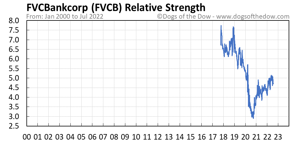 FVCB relative strength chart