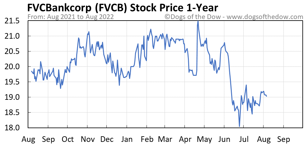 FVCB 1-year stock price chart