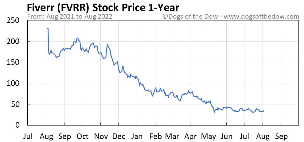 FVRR 1-year stock price chart
