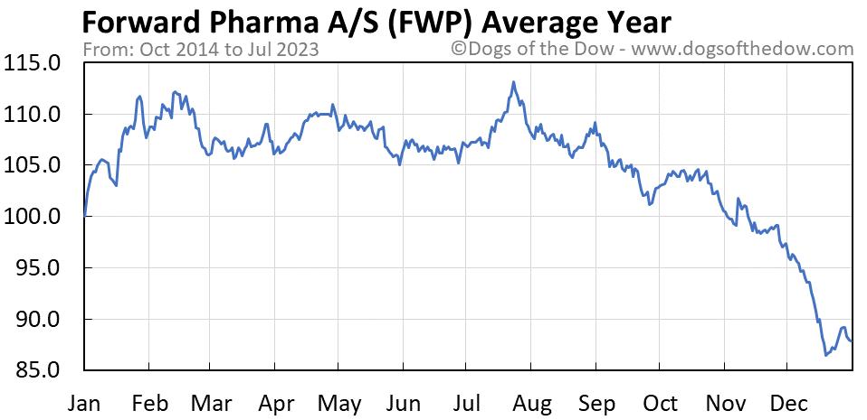 FWP average year chart