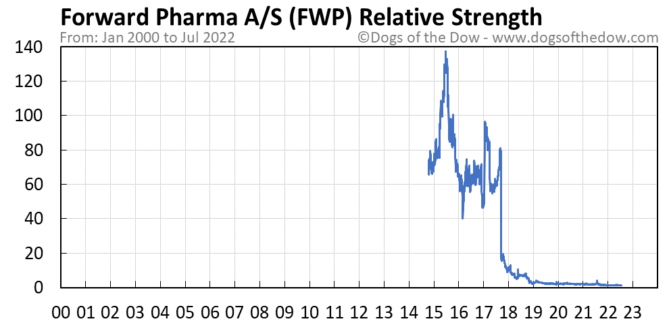 FWP relative strength chart