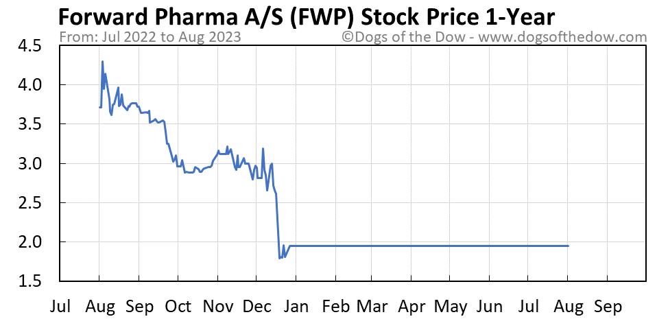 FWP 1-year stock price chart
