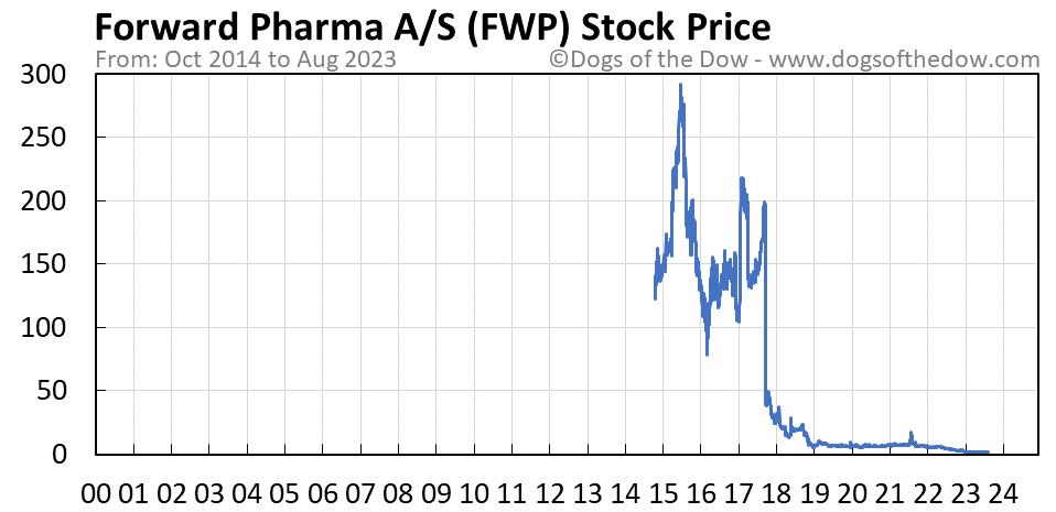FWP stock price chart
