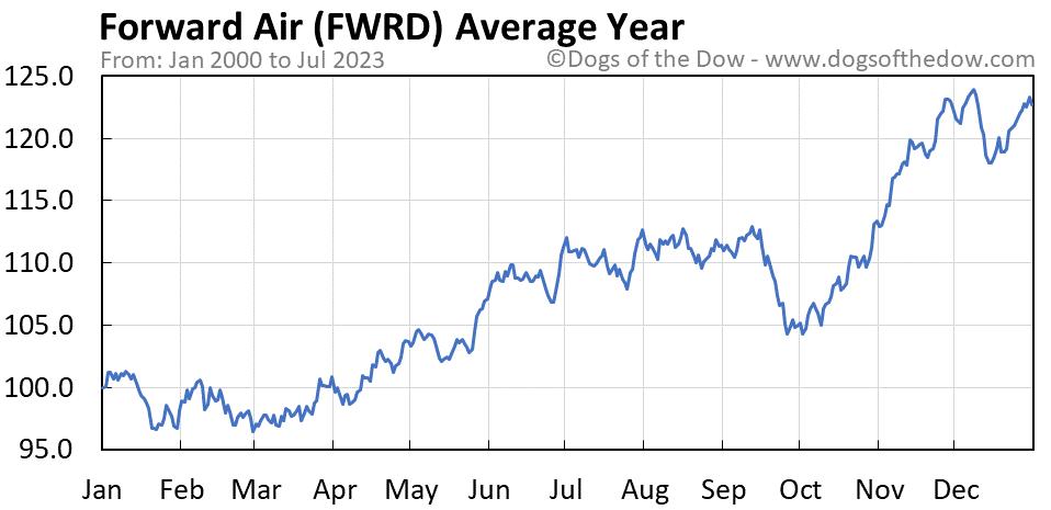 FWRD average year chart