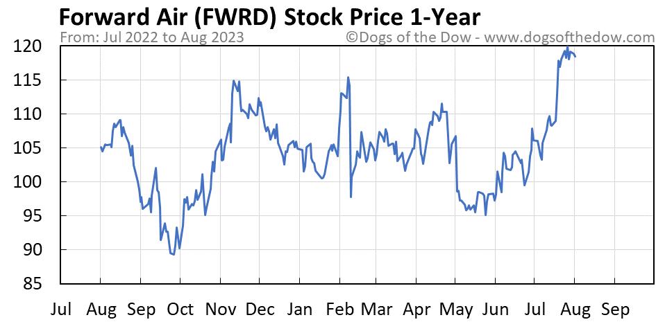 FWRD 1-year stock price chart