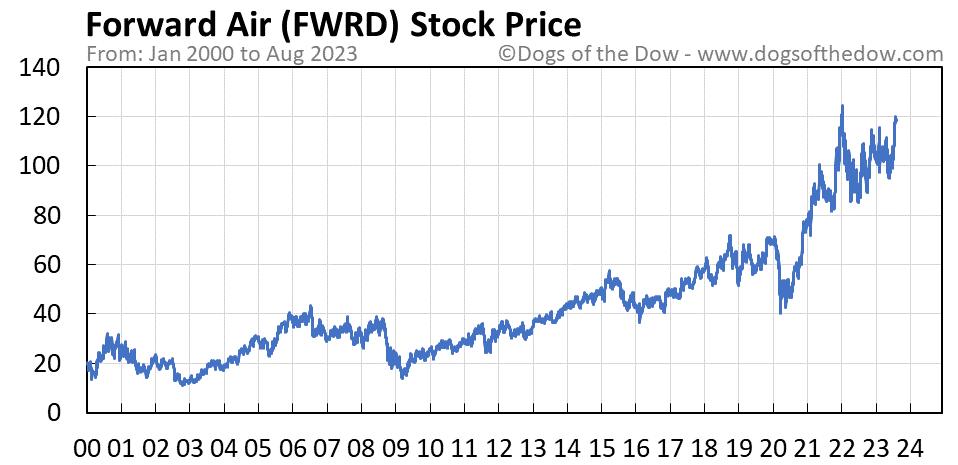 FWRD stock price chart