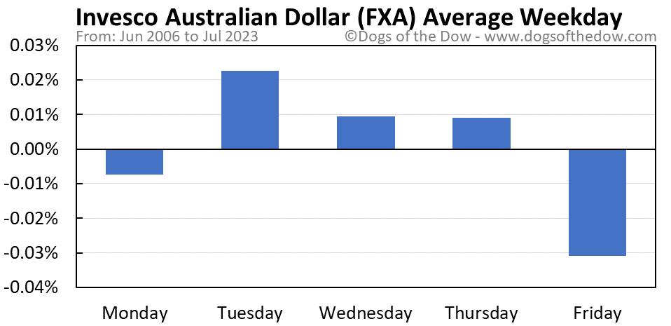 FXA average weekday chart