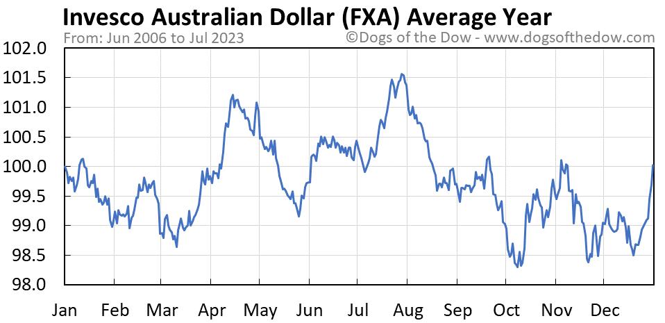 FXA average year chart