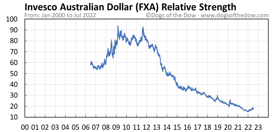 FXA relative strength chart