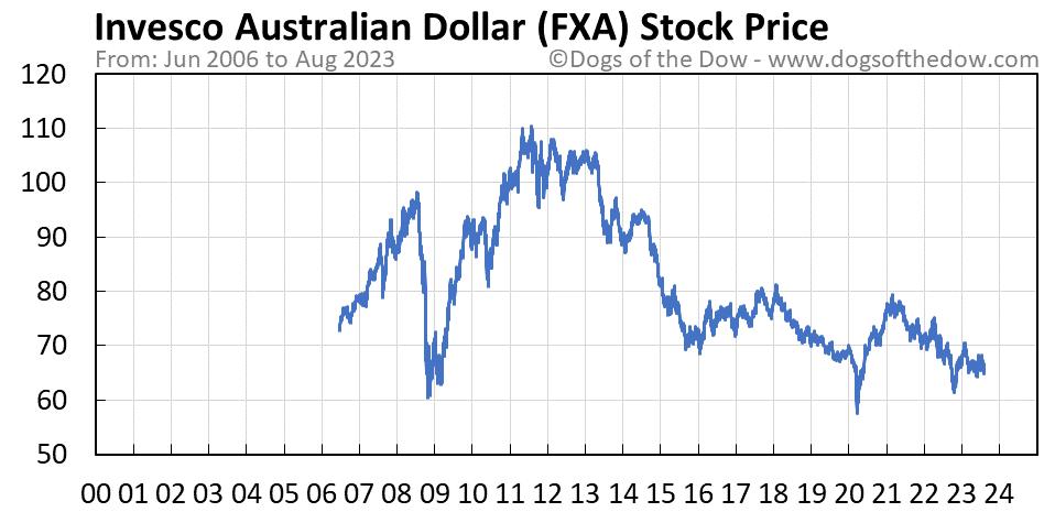 FXA stock price chart