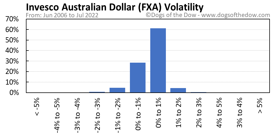 FXA volatility chart