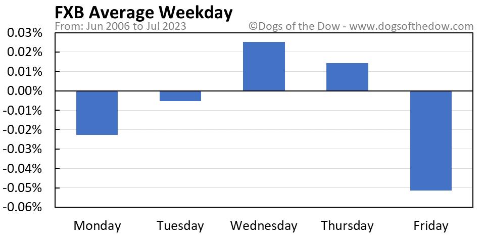 FXB average weekday chart