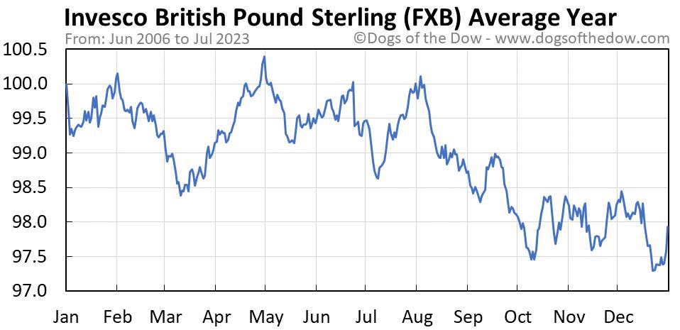 FXB average year chart