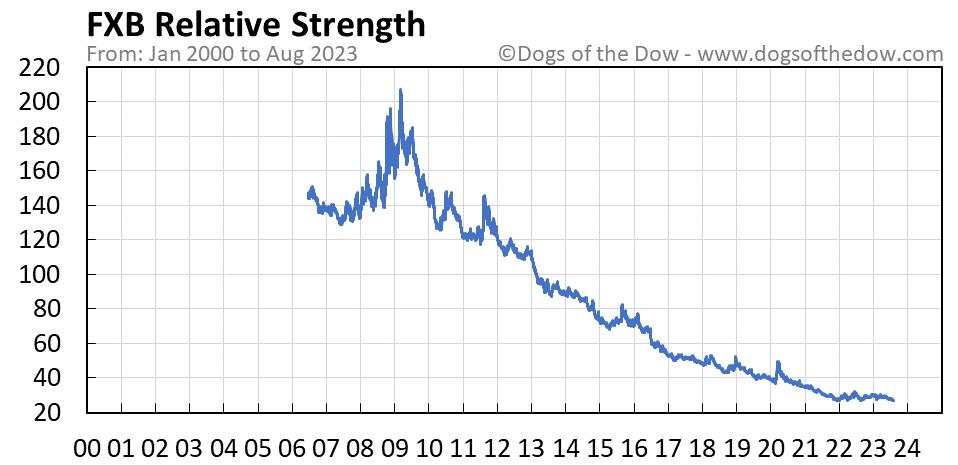 FXB relative strength chart