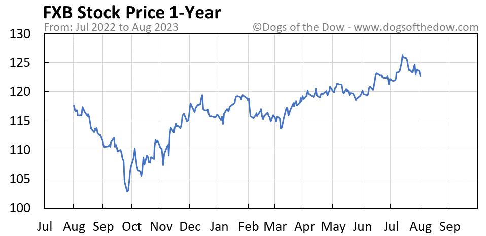 FXB 1-year stock price chart