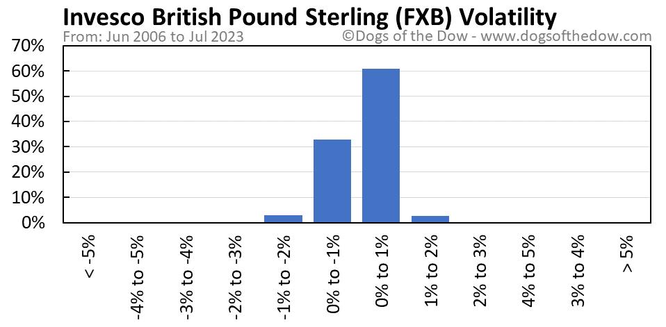 FXB volatility chart