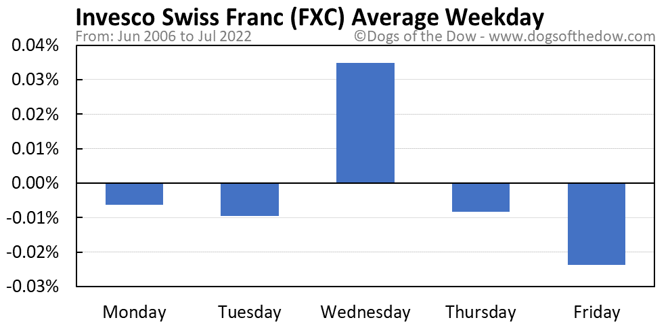 FXC average weekday chart