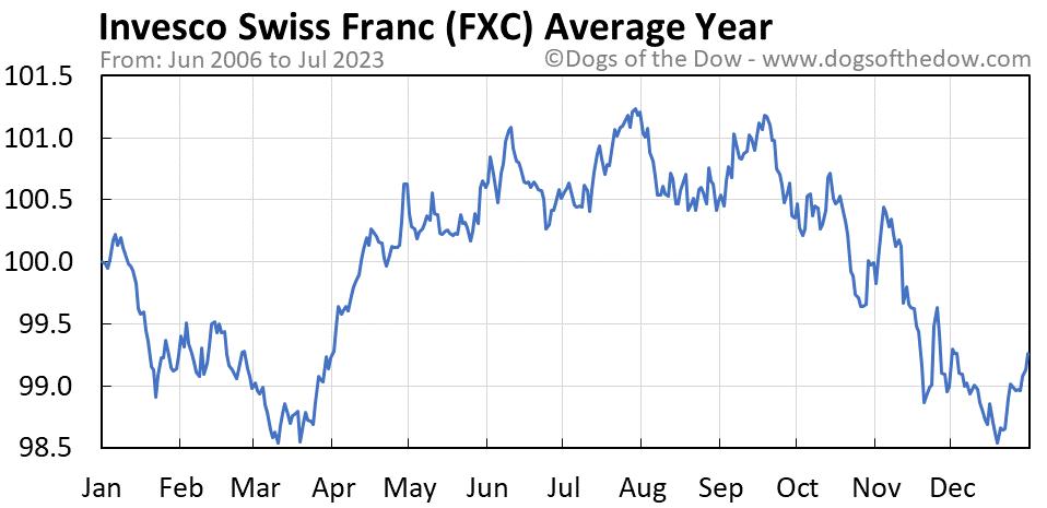 FXC average year chart