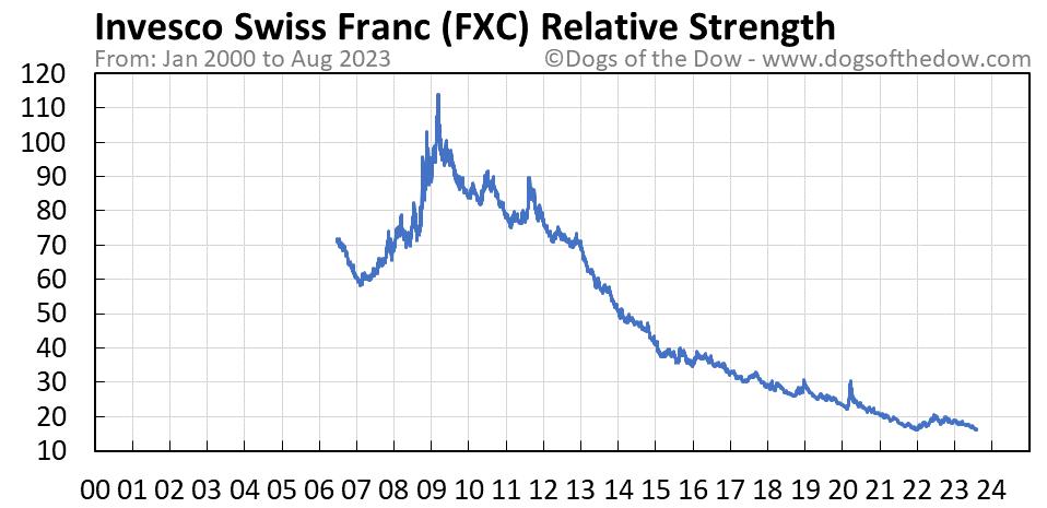 FXC relative strength chart