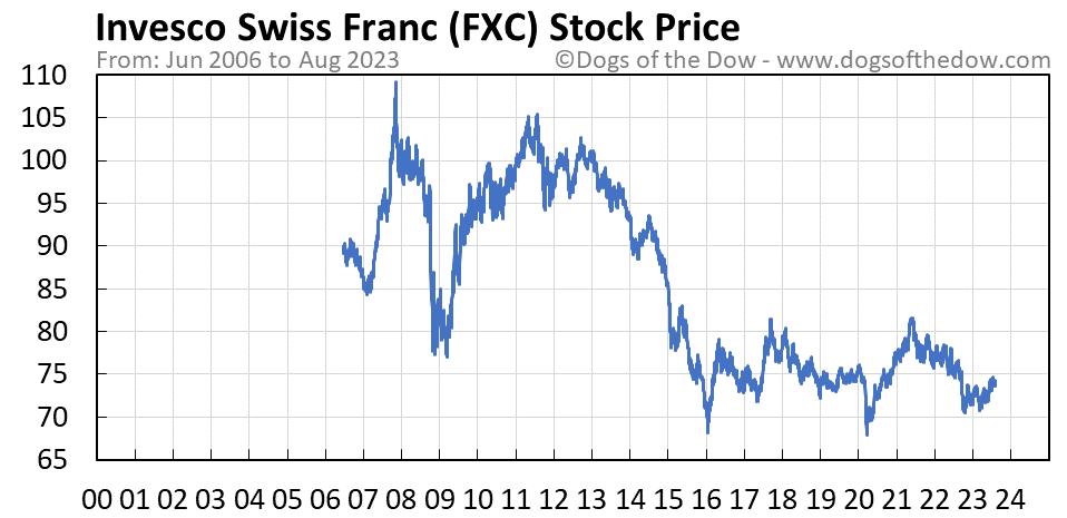 FXC stock price chart