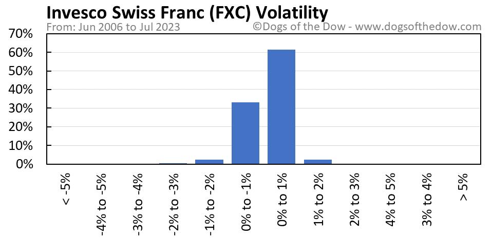 FXC volatility chart