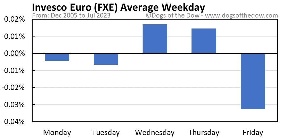 FXE average weekday chart
