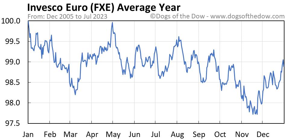FXE average year chart