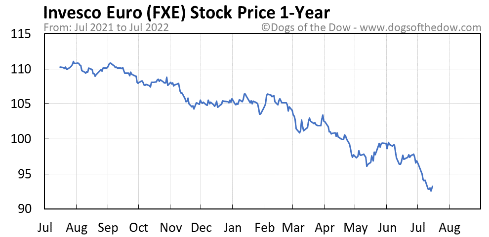 FXE 1-year stock price chart