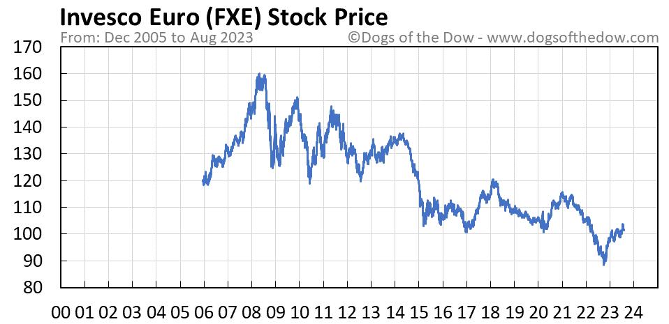 FXE stock price chart