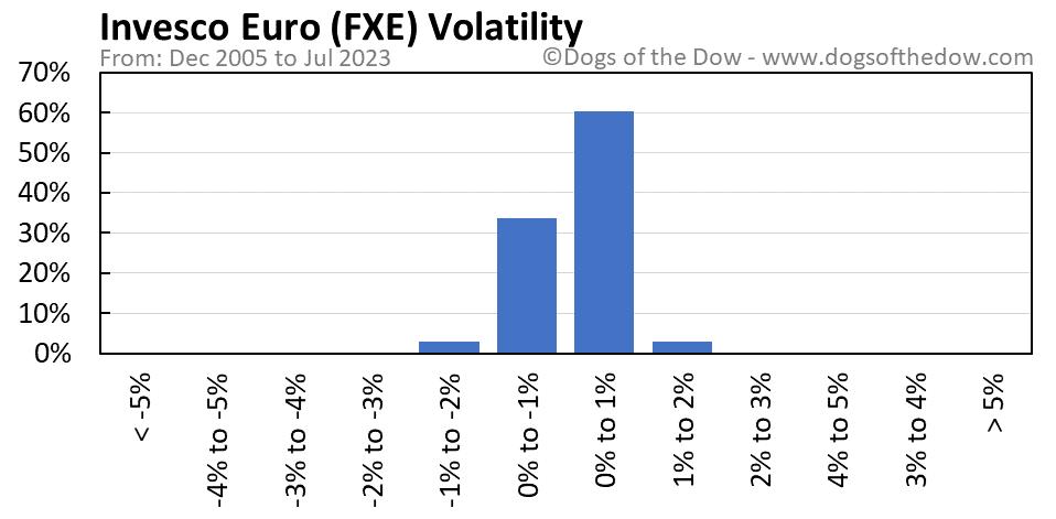 FXE volatility chart