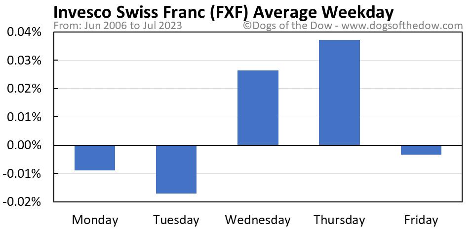 FXF average weekday chart