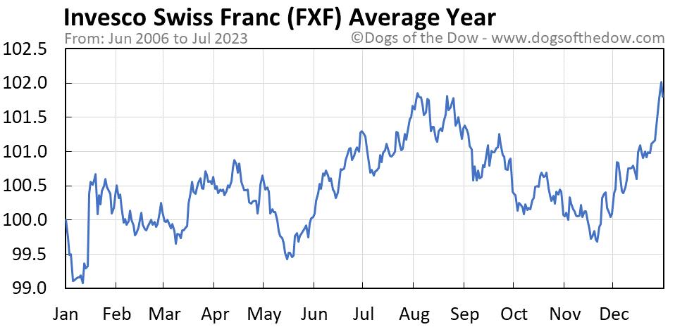 FXF average year chart
